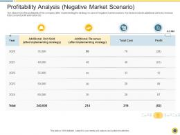 Downturn In An Automobile Company Profitability Analysis Negative Ppt Infographic