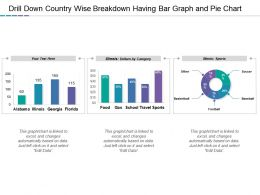 Drill Down Country Wise Breakdown Having Bar Graph And Pie Chart