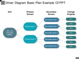 Driver Diagram Basic Plan Example Of Ppt