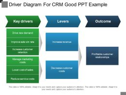 Driver Diagram For Crm Good Ppt Example