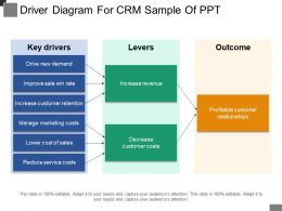 Driver Diagram For Crm Sample Of Ppt