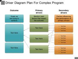 driver_diagram_plan_for_complex_program_powerpoint_ideas_Slide01