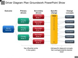 Driver Diagram Plan Groundwork Powerpoint Show
