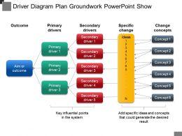 driver_diagram_plan_groundwork_powerpoint_show_Slide01