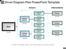 Driver Diagram Plan Powerpoint Template