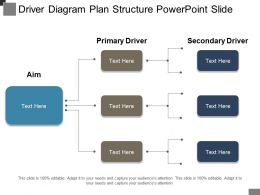 Driver Diagram Plan Structure Powerpoint Slide