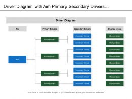 Driver Diagram With Aim Primary Secondary Drivers And Change Ideas