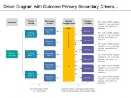 Driver Diagram With Outcome Primary Secondary Drivers Change Ideas And Concepts