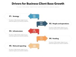 Drivers For Business Client Base Growth