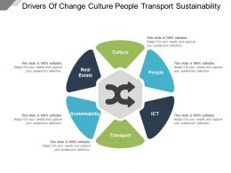 Drivers Of Change Culture People Transport Sustainability