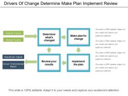Drivers Of Change Determine Make Plan Implement Review