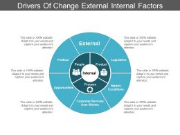 Drivers Of Change External Internal Factors