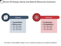 Drivers Of Change Internal And External Resources Customers