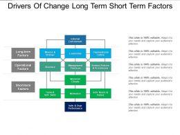 Drivers Of Change Long Term Short Term Factors