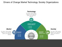 Drivers Of Change Market Technology Society Organizations