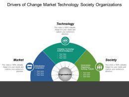 Drivers Of Change Market Technology Society Organizations