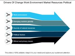 Drivers Of Change Work Environment Market Resources Political