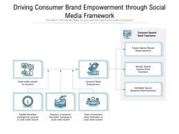 Driving Consumer Brand Empowerment Through Social Media Framework