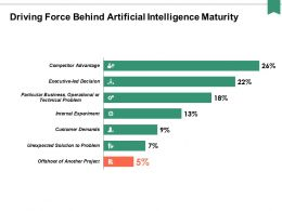 Driving Force Behind Artificial Intelligence Maturity Ppt Powerpoint Presentation Portfolio Vector