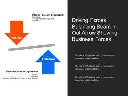 Driving Forces Balancing Beam In Out Arrow Showing Business Forces