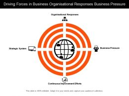 Driving Forces In Business Organisational Responses Business Pressure