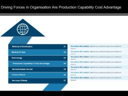 Driving Forces In Organisation Are Production Capability Cost Advantage