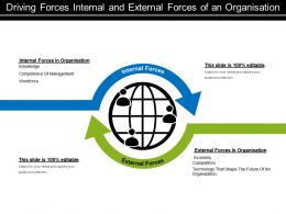 Driving Forces Internal And External Forces Of An Organisation