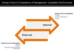 Driving Forces Of Competence Of Management Competitor And Economy