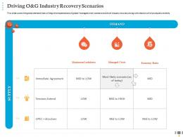 Driving O And G Industry Recovery Scenarios Managed Crisis Ppt Designs