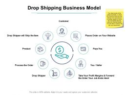Drop Shipping Business Model Ppt Powerpoint Presentation Slides