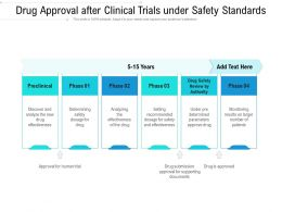 Drug Approval After Clinical Trials Under Safety Standards