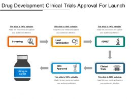 Drug Development Clinical Trials Approval For Launch