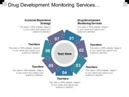 Drug Development Monitoring Services Customer Experience Strategic Plan Cpb