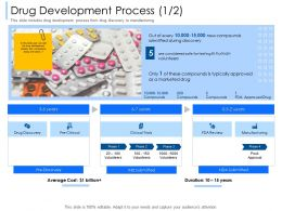 Drug Development Process Clinical Trials Ppt Powerpoint Presentation Infographics Objects