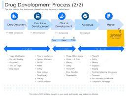 Drug Development Process Dose Selection Ppt Powerpoint Presentation Professional Microsoft