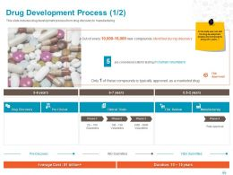 Drug Development Process Manufacturing Ppt Powerpoint Presentation File Outline