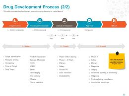 Drug Development Process Market Ppt Powerpoint Presentation File Pictures