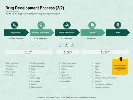Drug Development Process Micro Dosing Ppt Powerpoint Presentation Infographics Demonstration