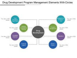 Drug Development Program Management Elements With Circles