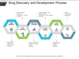 Drug Discovery And Development Process