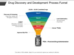 Drug Discovery And Development Process Funnel