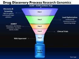 Drug Discovery Process Funnel Diagram