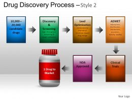 Drug Discovery Process Powerpoint Presentation Slides