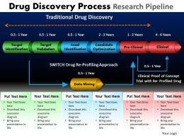 Drug Discovery Process Research Pipeline Powerpoint Slides And Ppt Templates DB