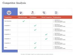 Due Diligence For Deal Execution Competitor Analysis Ppt Download