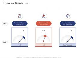 Due Diligence For Deal Execution Customer Satisfaction Ppt Formats