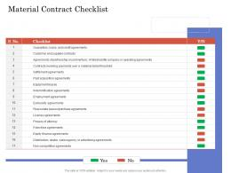 Due Diligence For Deal Execution Material Contract Checklist Ppt Inspiration