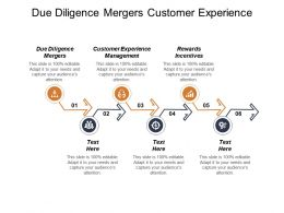Due Diligence Mergers Customer Experience Management Rewards Incentives Cpb