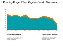 Dunning Kruger Effect Organic Growth Strategies Non Profit Strategy Cpb