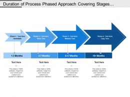 Duration Of Process Phased Approach Covering Stages Of Immediate Short Medium And Long Term